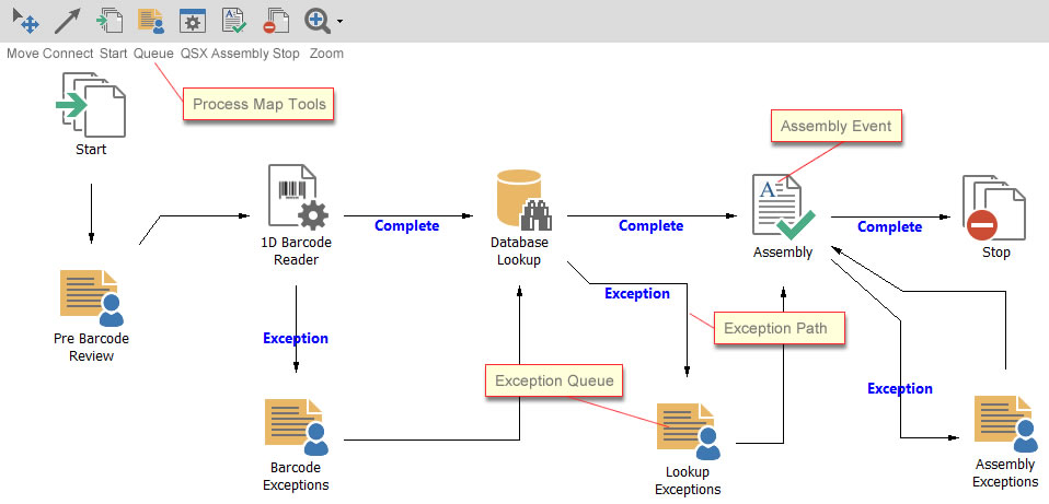 Create A Batch Profile - How to draw a process map